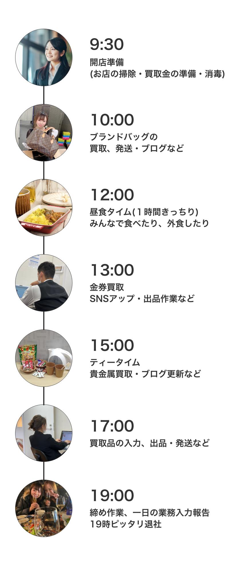 9:30-開店準備(お店の掃除・買取金の準備・消毒)/10:00-ブランドバッグの買取、発送・ブログなど/12:00-昼食タイム(1時間きっちり)みんなで食べたり、外食したり/13:00-金券買取,SNSアップ・出品作業など/15:00-ティータイム,貴金属買取・ブログ更新など/17:00-買取品の入力、出品・発送など/19:00-締め作業、一日の業務入力報告,19時ピッタリ退社